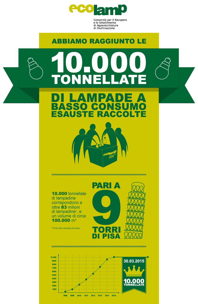 infografica_ecolamp_10MILA_ESC